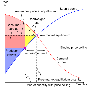 Market with Price Ceiling, graph courtesy of Wikipedia