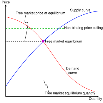 Market without Price Freeze, graph courtesy of Wikipedia